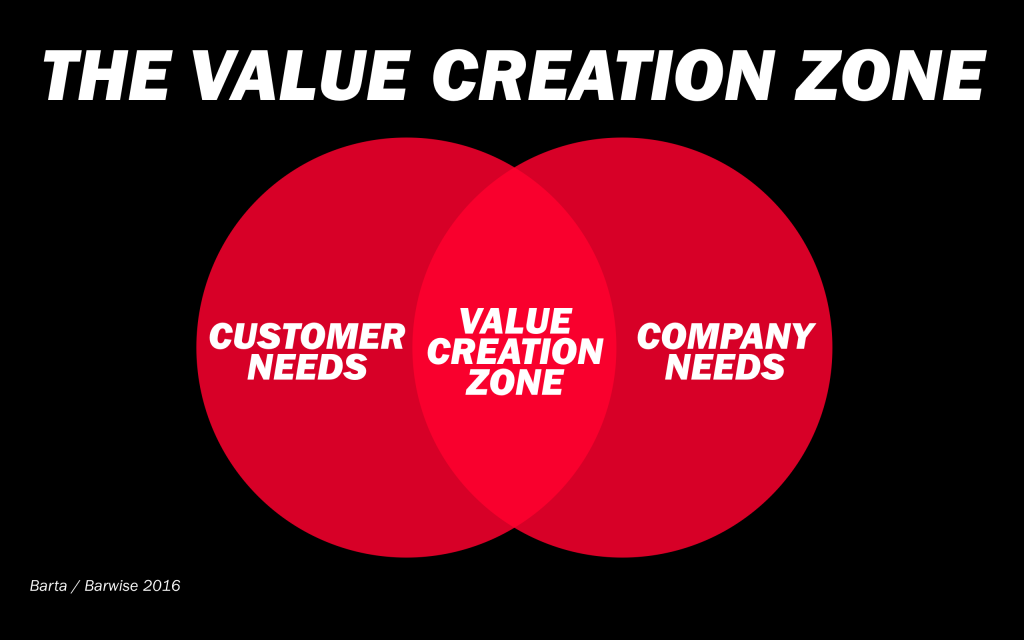 Barta-Value-Creation-Zone